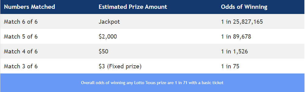 Lotto Texas Jackpot - Lotto Blog